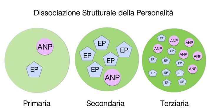 Dissociazione strutturale della personalità